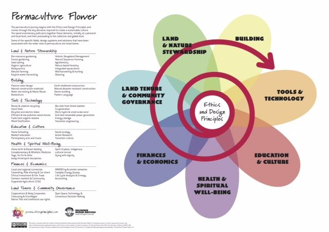 Permaculture-Principles-flower_Holmgren
